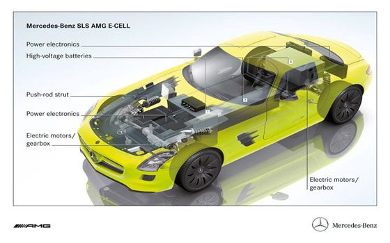 mercedes benz sls amg e cell prototype gullwing chasis