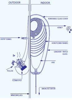 diagram of Philips Urban Beehive
