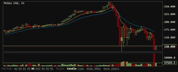 bitcoin-crash-mt-gox