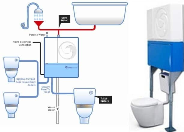 reaqua water recycling system