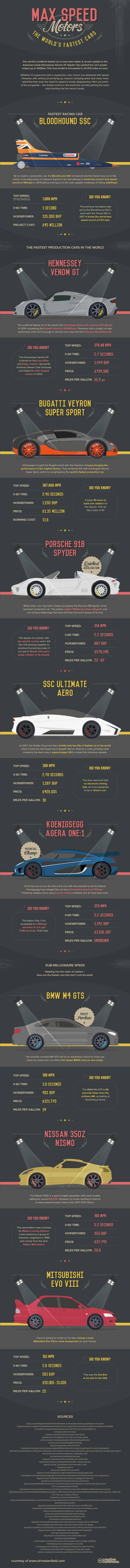 worlds-fastest-cars
