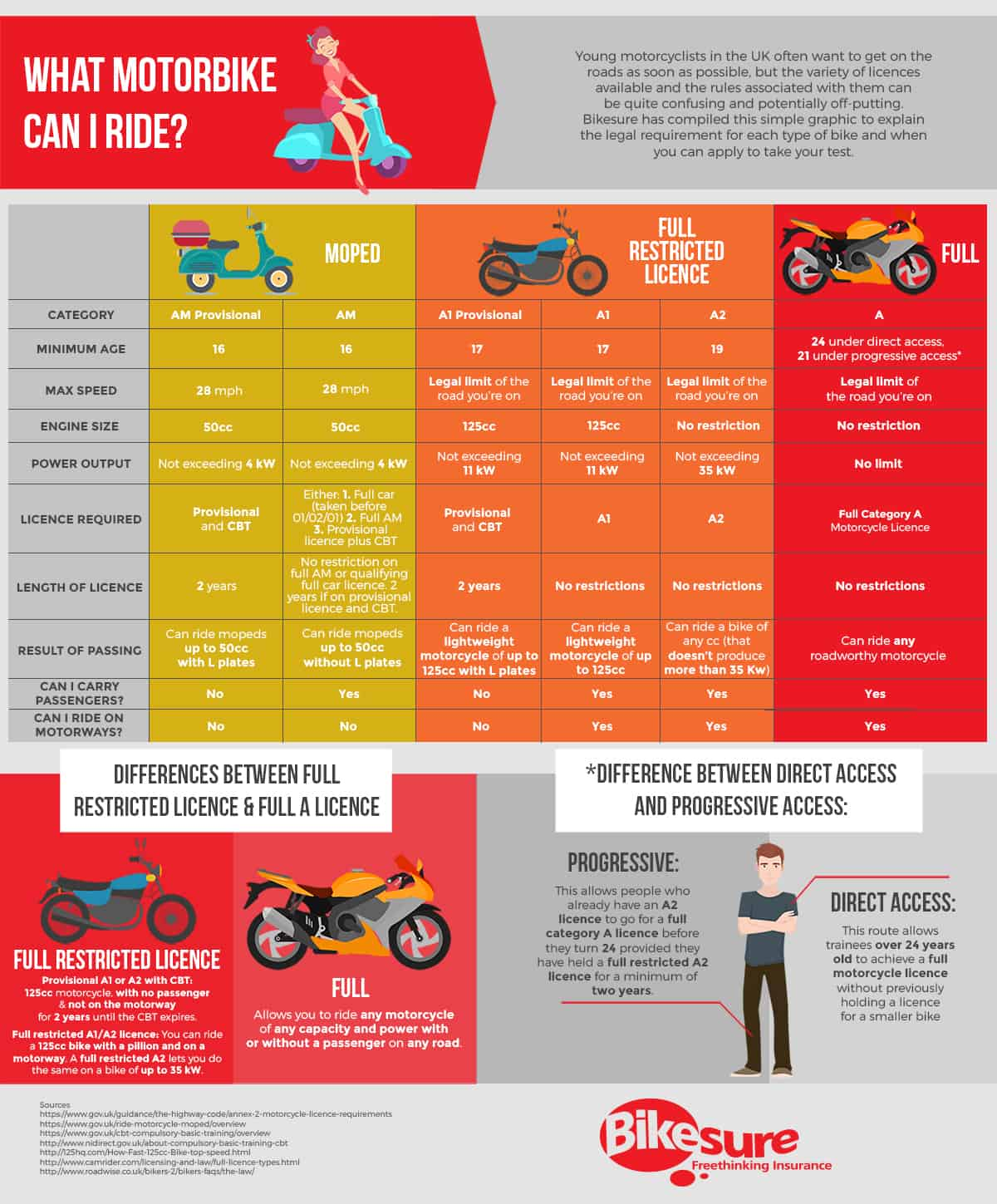 Infographic produced by Bikesure
