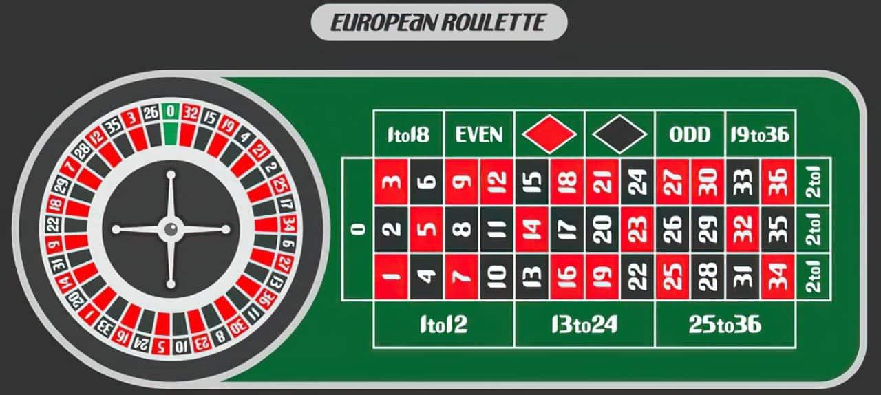 european roulette game board