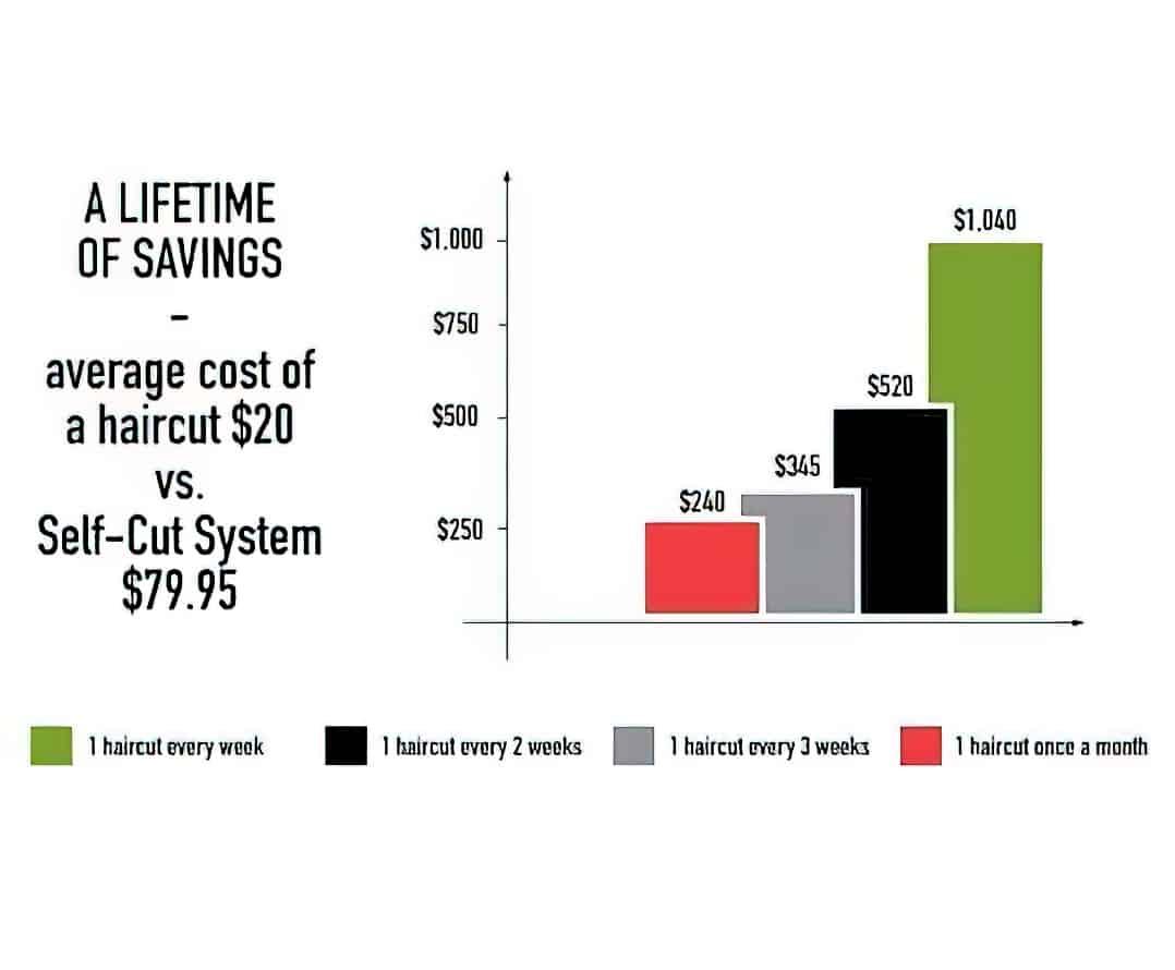 Self Cut System savings graph gigapixel scale 2 00x